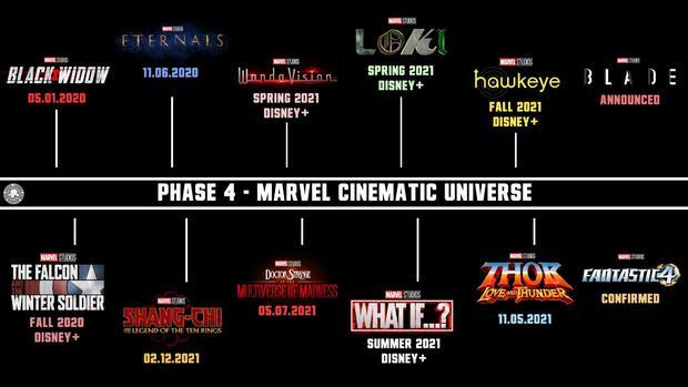 漫威公布新阶段电影计划!